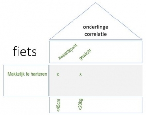 functionele analyse met QFD2